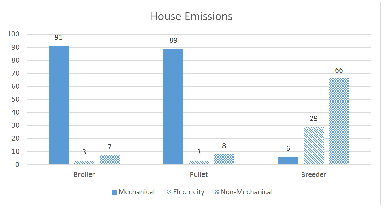 Reducing Your Poultry Farm's Carbon Footprint: Good For The ... Or Carbon Footprint Calculator Excel Spreadsheet