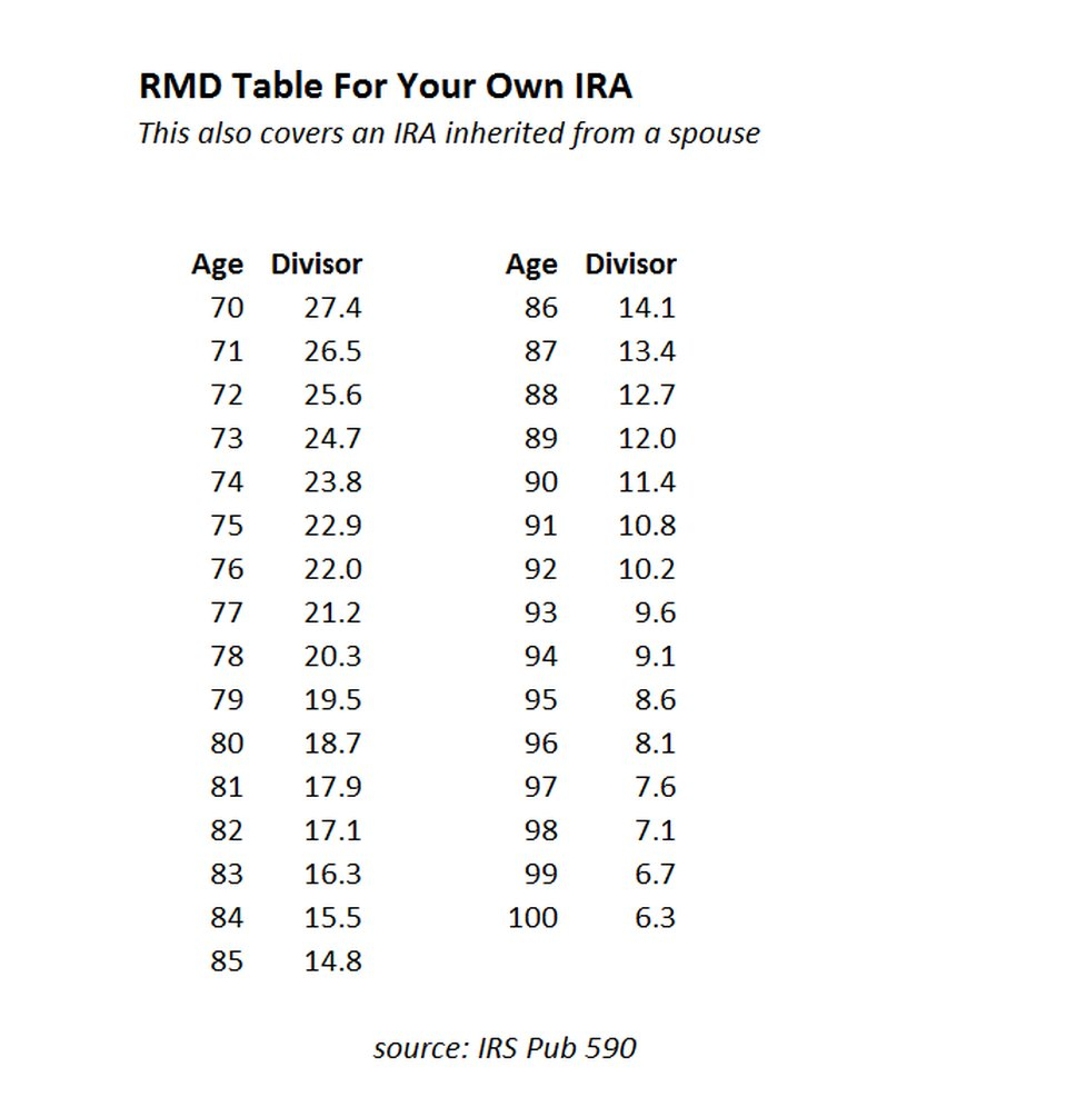Rmd Tables For Iras Intended For Ira Required Minimum Distribution Worksheet