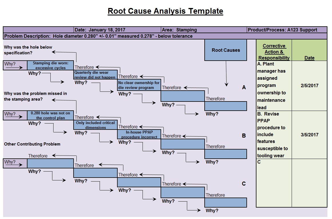 Root Cause Analysis Template — Fishbone Diagrams For Root Cause Analysis 5 Whys Worksheet