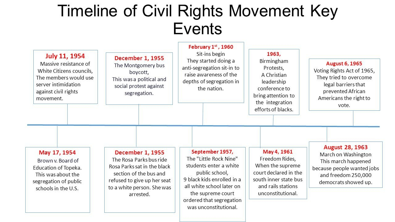 Rosa Parks Timeline In The Civil Right Movement With Regard To Voting Rights Timeline Worksheet