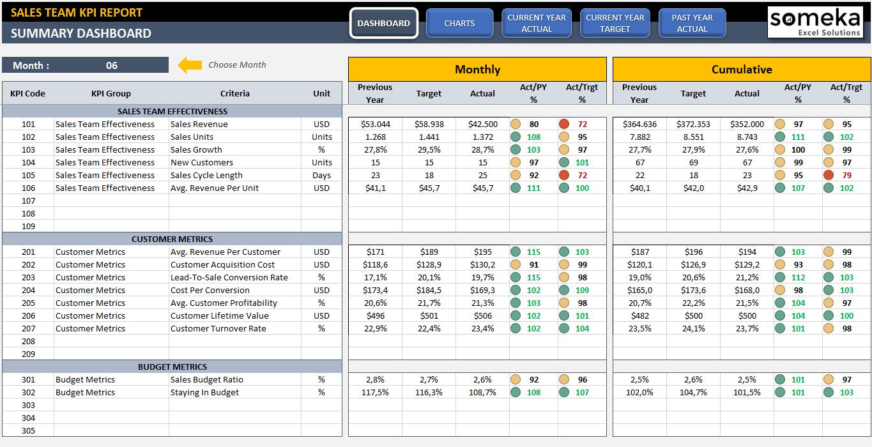 Sales Kpi Dashboard Excel Template | Sales Team Kpi Template As Well As Kpi Dashboard Excel Voorbeeld