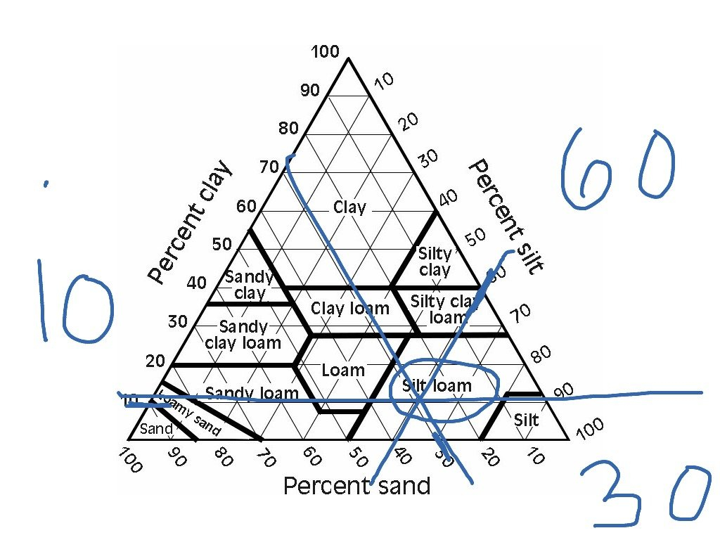 Soil Textural Triangle  Science Earthscience Soil Science  Showme For Soil Texture Worksheet Answers