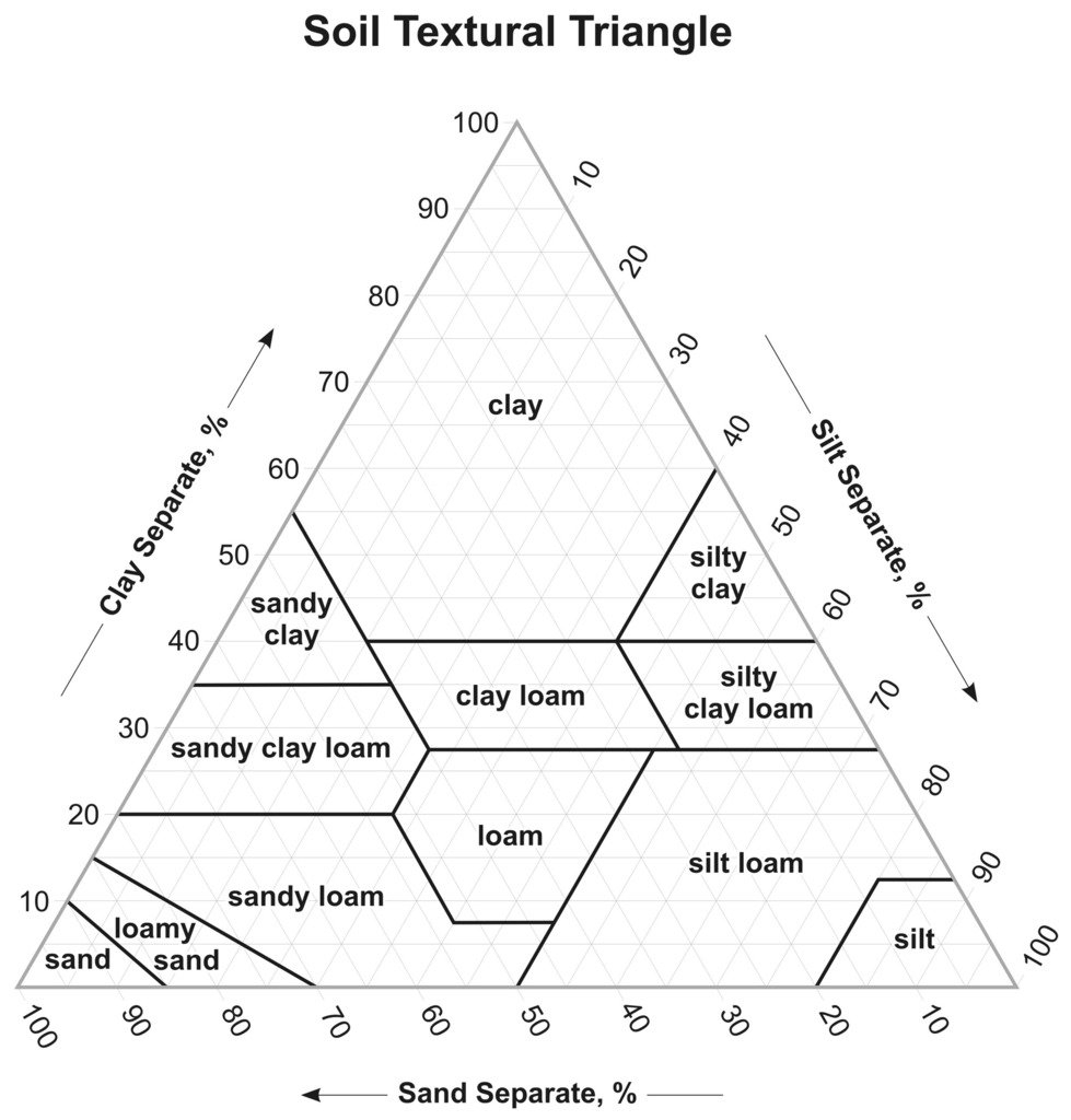 Soil Texture Triangle Diagram  Quizlet Inside Soil Texture Worksheet Answers
