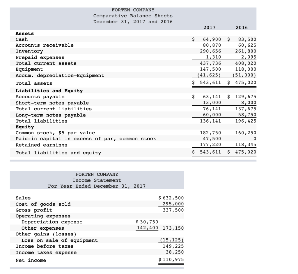 Solved: Required: 1. Prepare A Complete Statement Of Cash ... In Forten Company Spreadsheet For Statement Of Cash Flows
