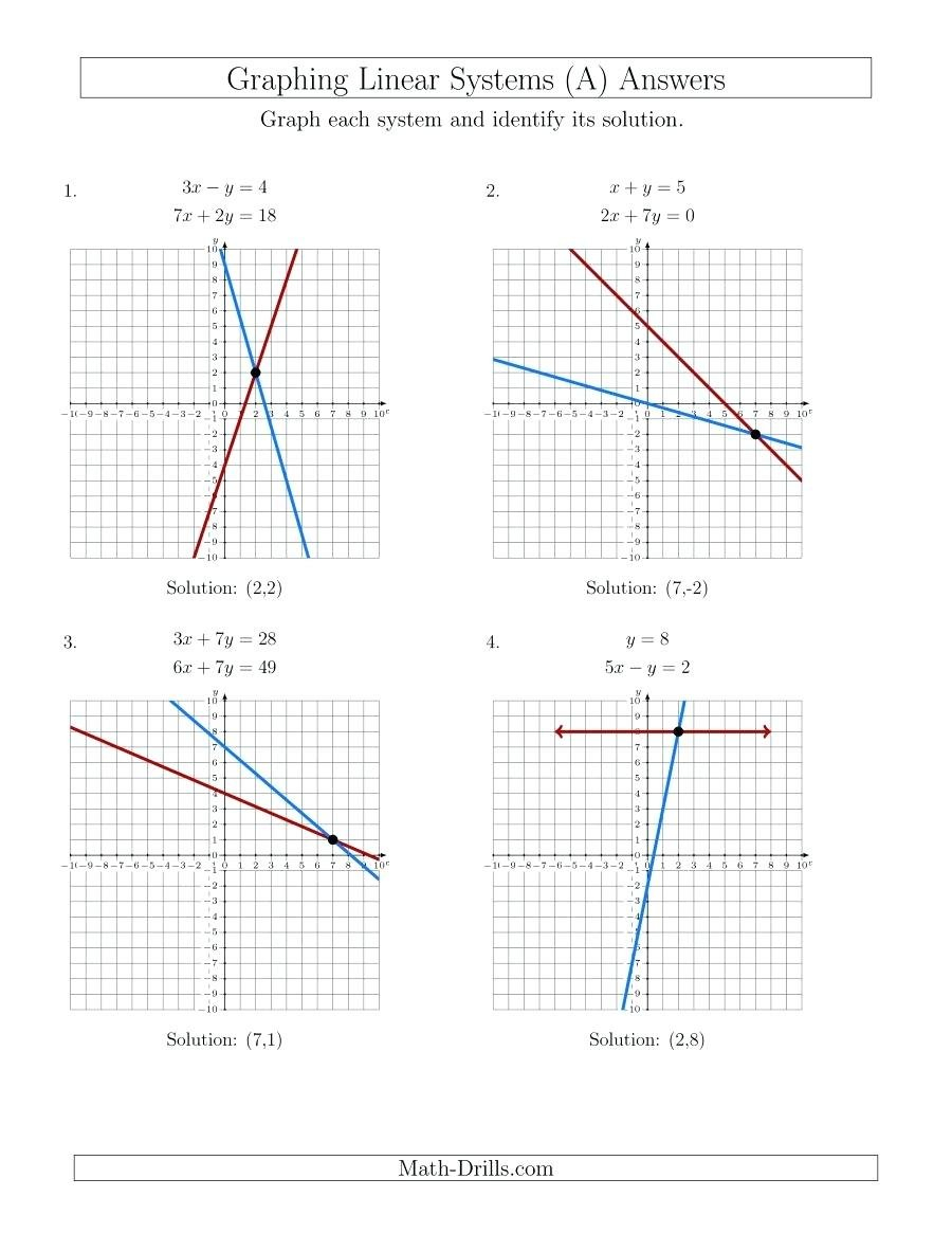 Solving System Of Linear Equation Math The Solve Systems Of Linear With Systems Of Linear Equations Worksheet