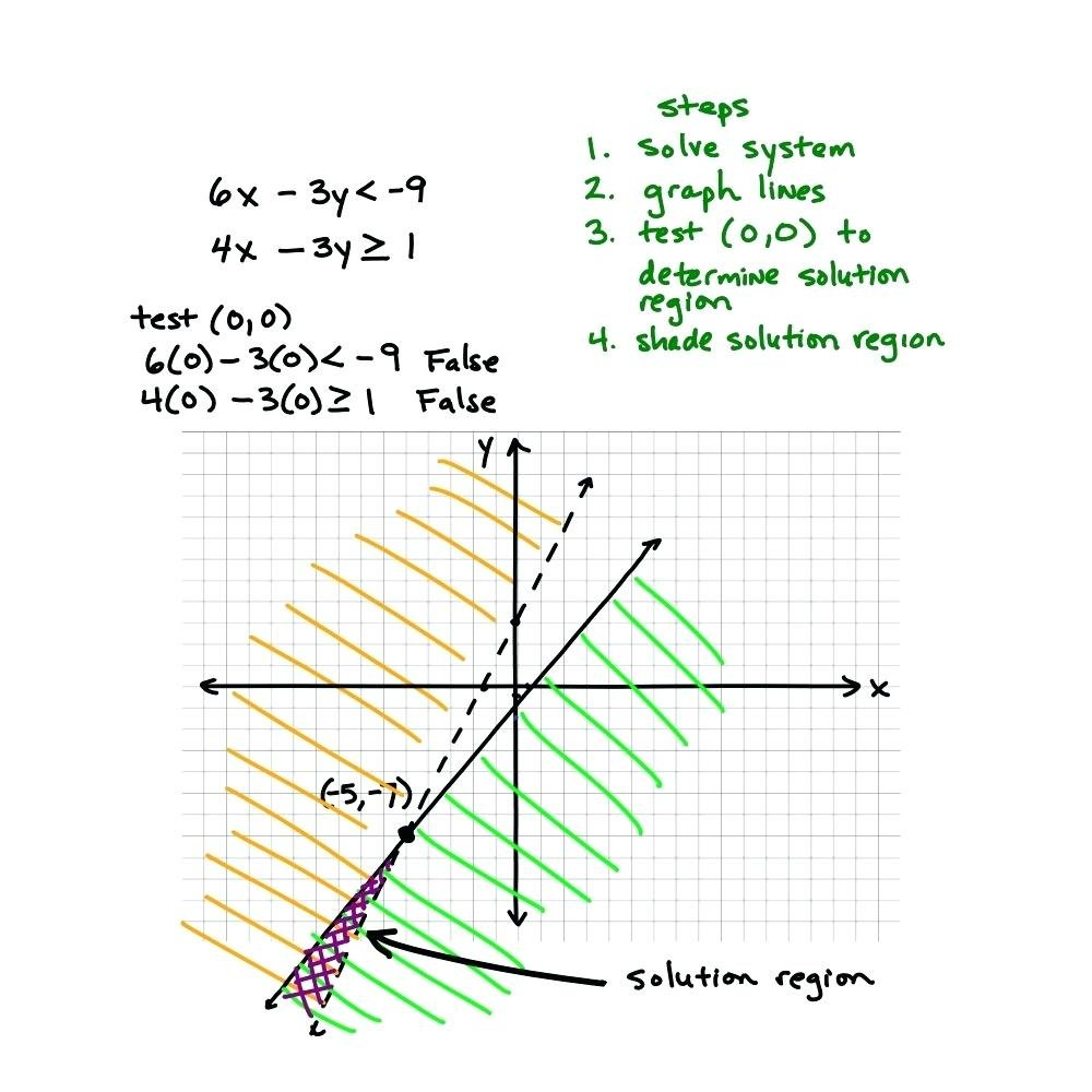 Solving Systems Of Linear Inequalitiesgraphing Math Important And Solving Systems Of Inequalities By Graphing Worksheet Answers 3 3