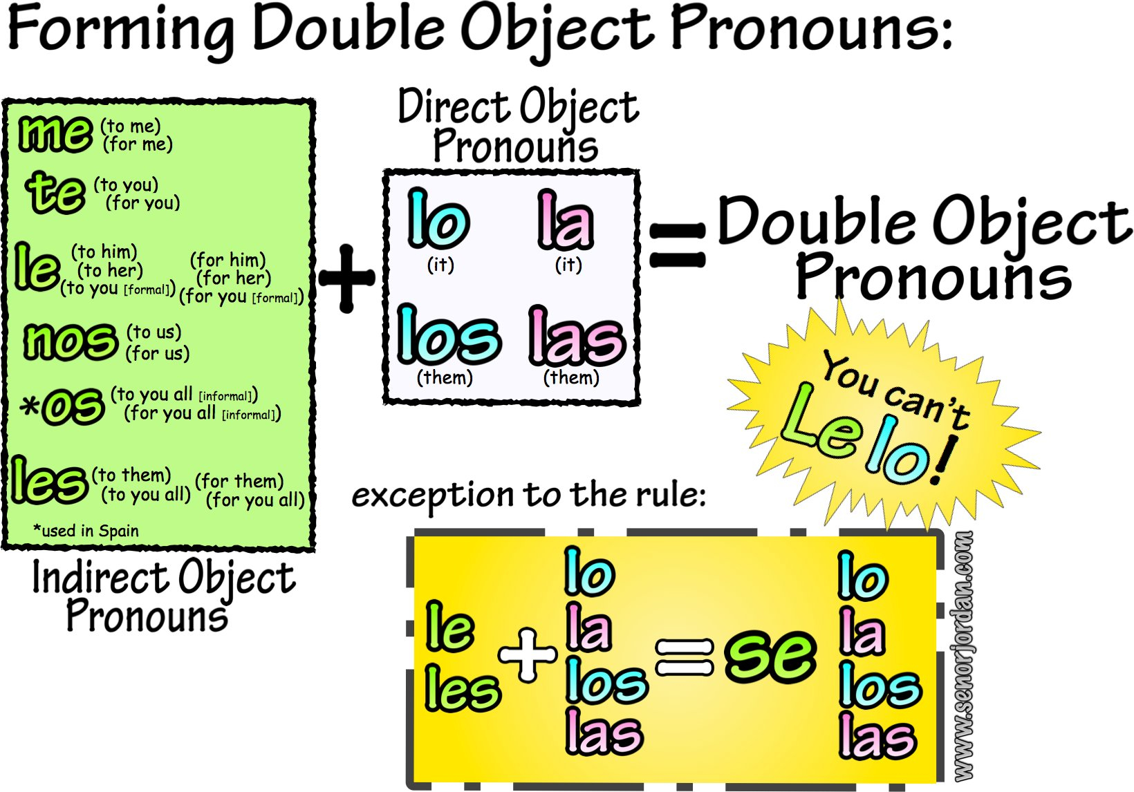 Spanish Double Object Pronouns Double Object Pronouns Spanish For Double Object Pronouns Spanish Worksheet