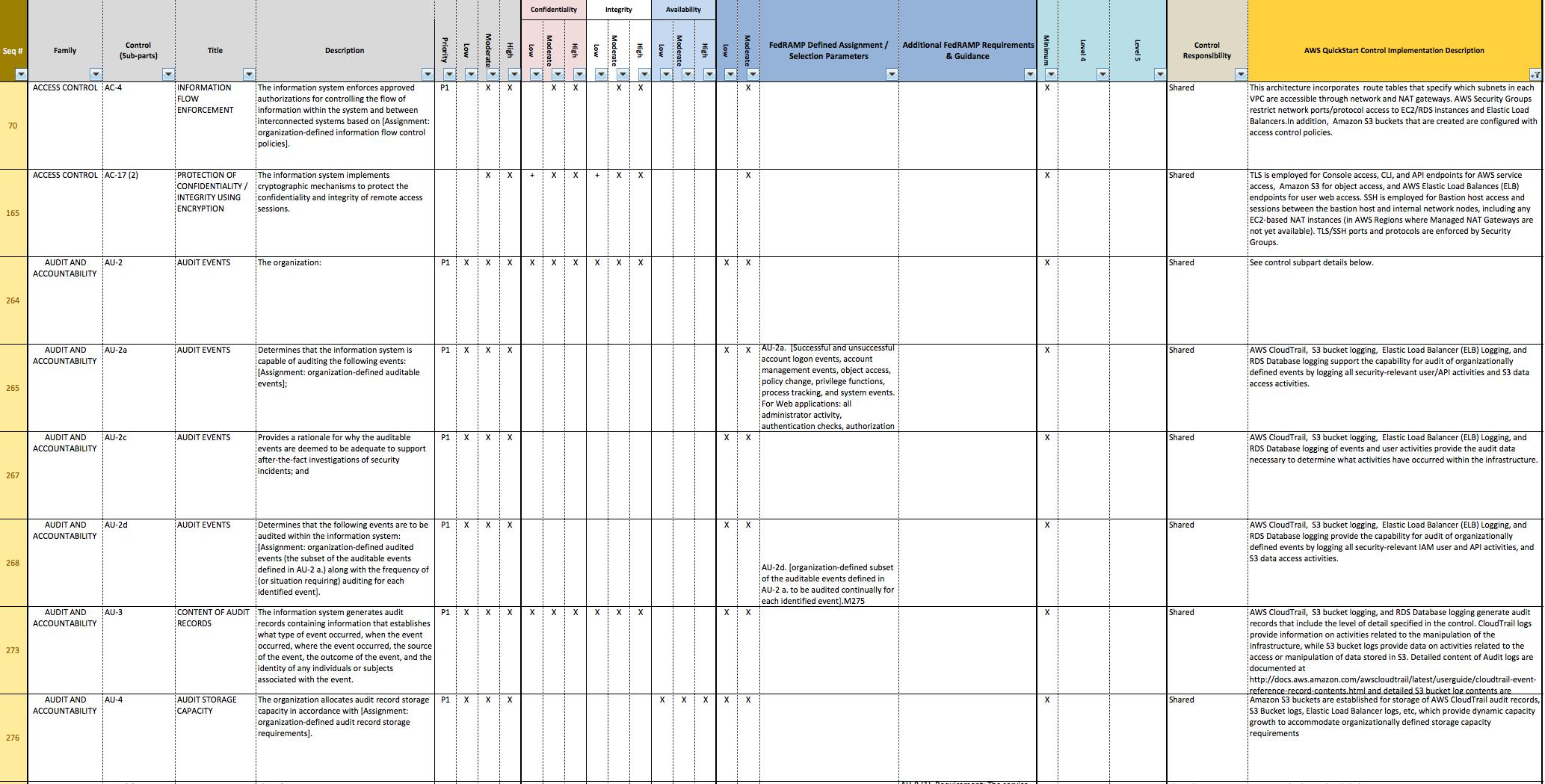 Standardized Architecture For Nist Based Assurance Frameworks On The ... Inside Nist 800 171 Spreadsheet