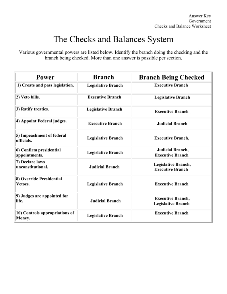 The Checks And Balances System A Worksheet As Well As Branches Of Government Worksheet Pdf
