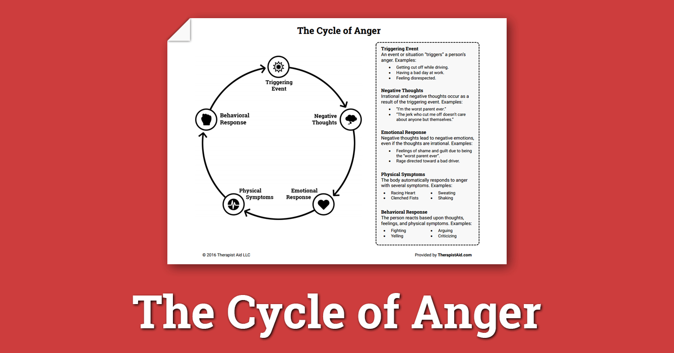 The Cycle Of Anger Worksheet  Therapist Aid For Therapy Aide Worksheets