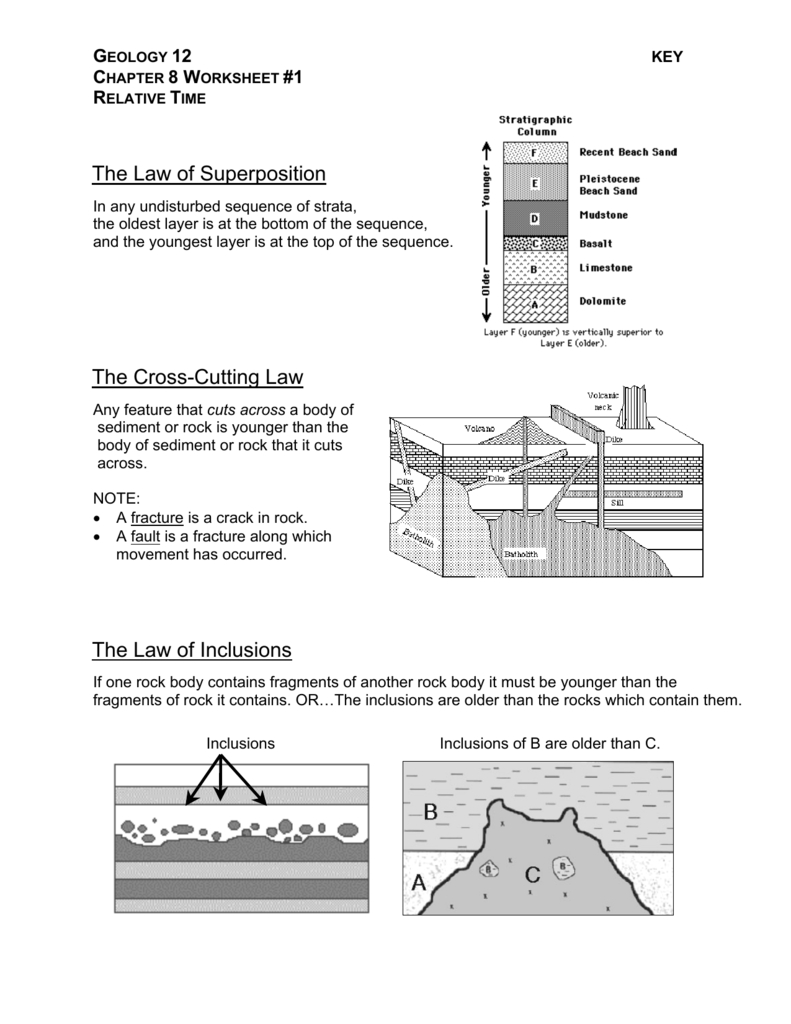 The Law Of Superposition The Cross Or Relative Dating Worksheet Answer Key