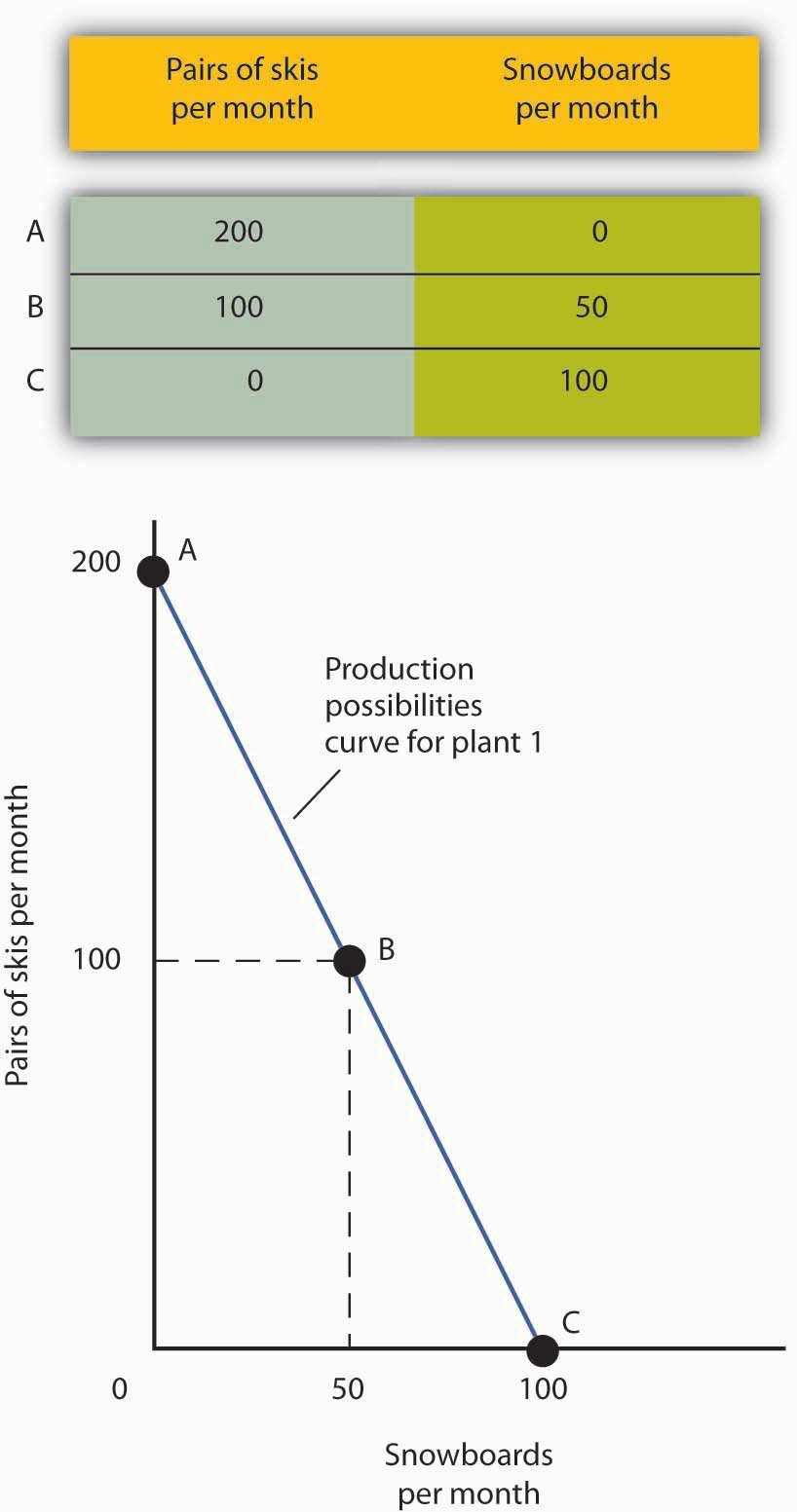 The Production Possibilities Curve Or Production Possibilities Curve Worksheet