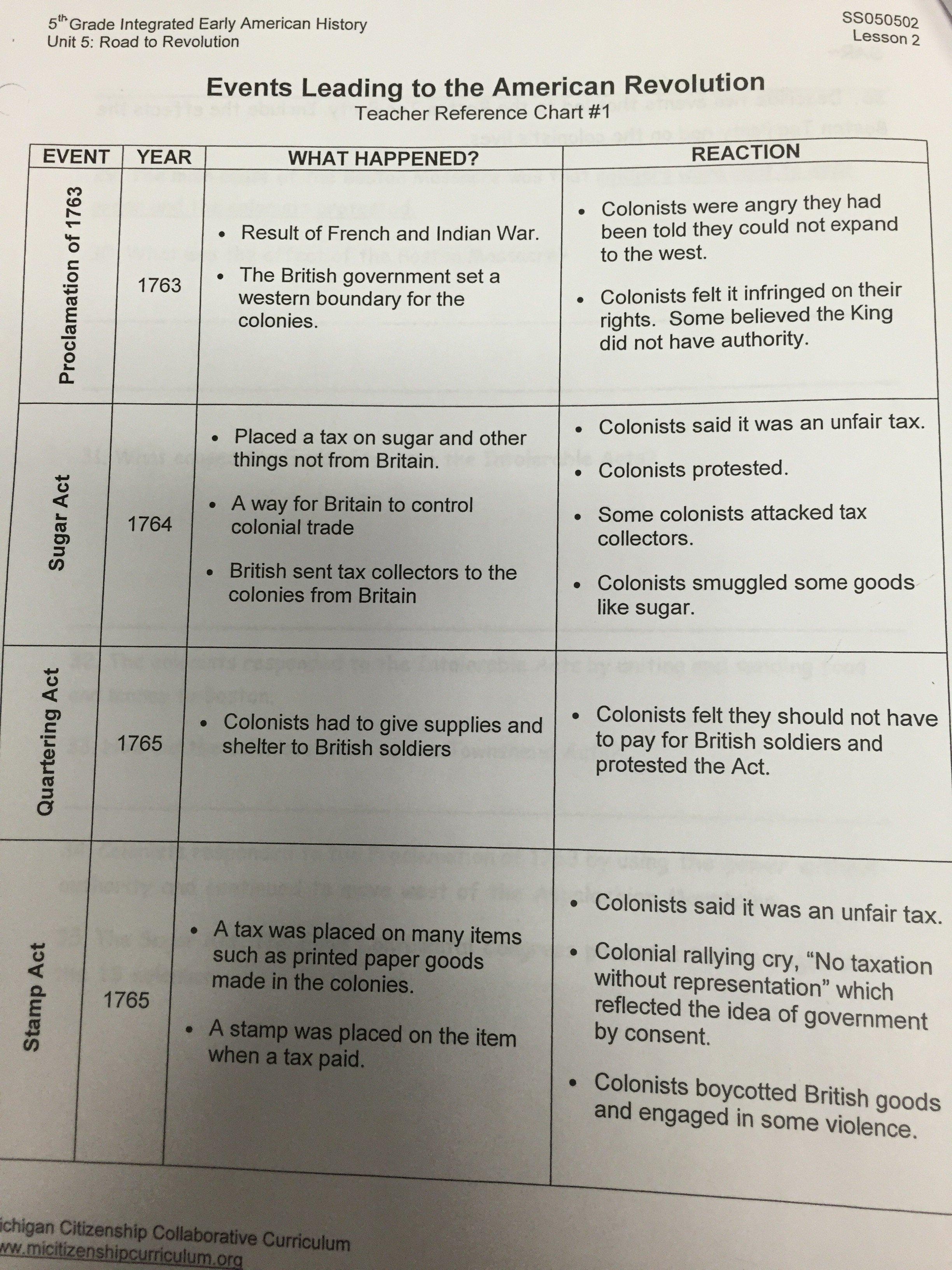 Unit 5Social Studies Answer Key  Study Guide – Mrs Baydoun's 5Th Regarding Unit 5 International Trade Worksheet Answers