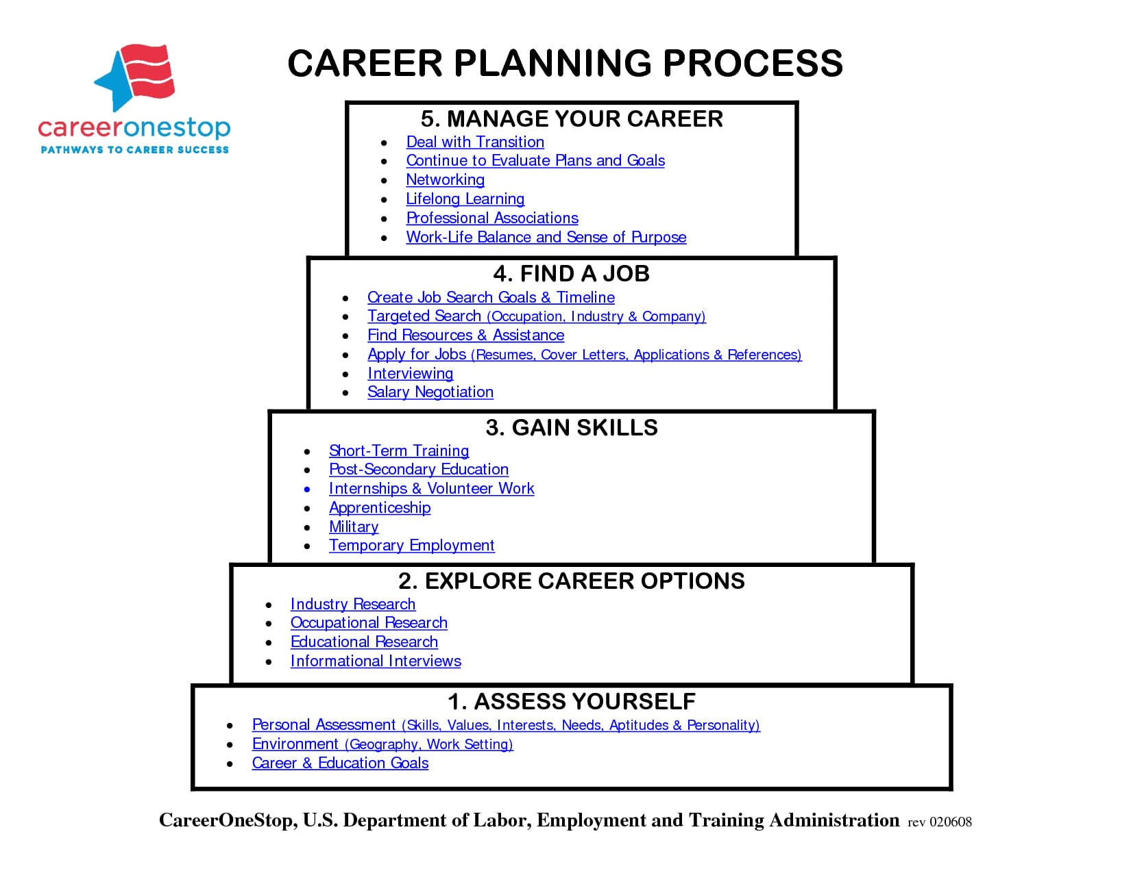 020 Year Career Plan Template Path Planning 126748  Tinypetition Along With Career Pathway Planning Worksheet