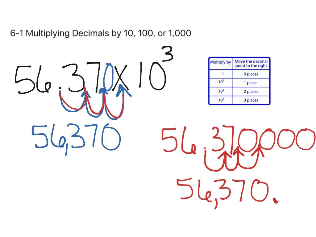 61 Multiplying Decimals10 100 Or 1000  Math Elementary And Multiplying Decimals By 10 100 And 1000 Worksheet