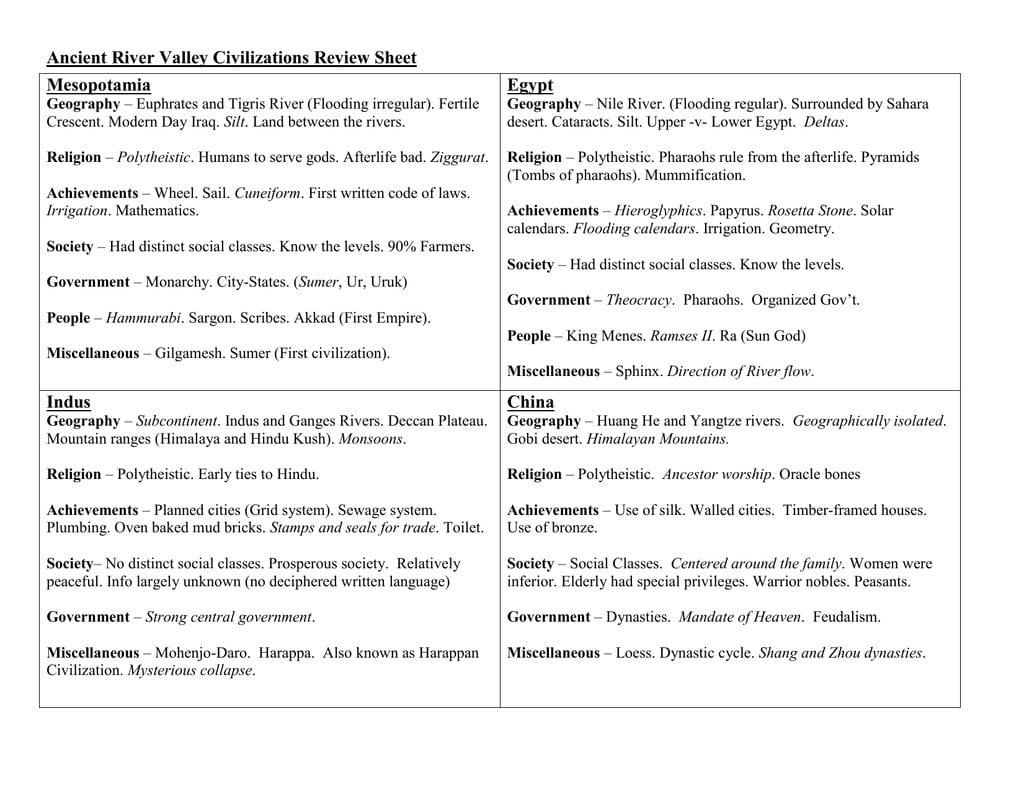 Ancient River Valley Civilizations Review Sheet Mesopotamia Egypt In River Valley Civilizations Worksheet Answers