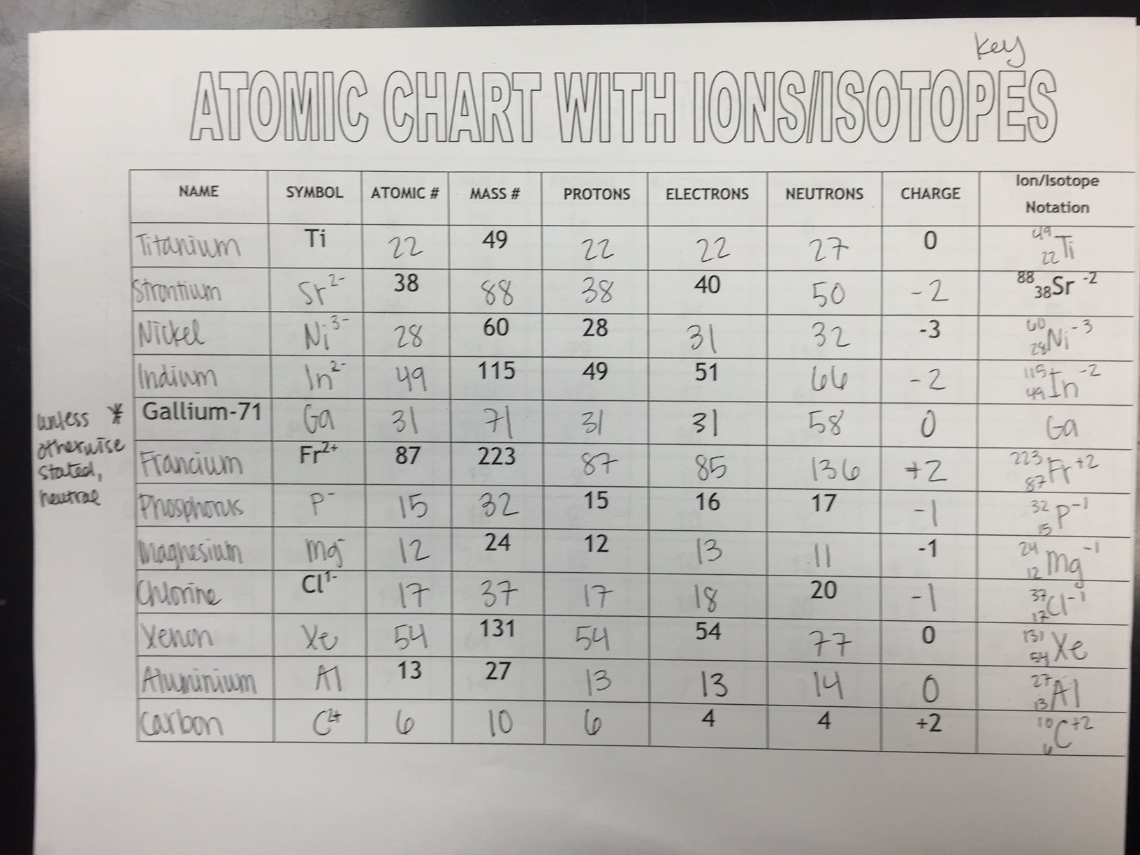 Atoms Ions And Isotopes Worksheet Answers Third Grade Math Within Isotopes Ions And Atoms Worksheet 1 Answers