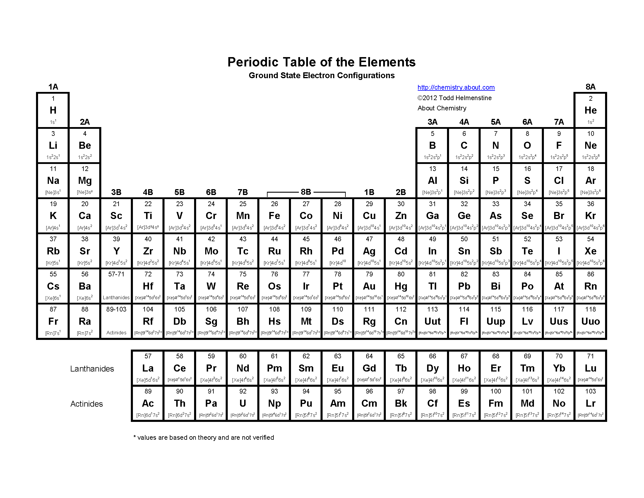 Blog Posts  Livinproducts Within Cracking The Periodic Table Code Worksheet Answers