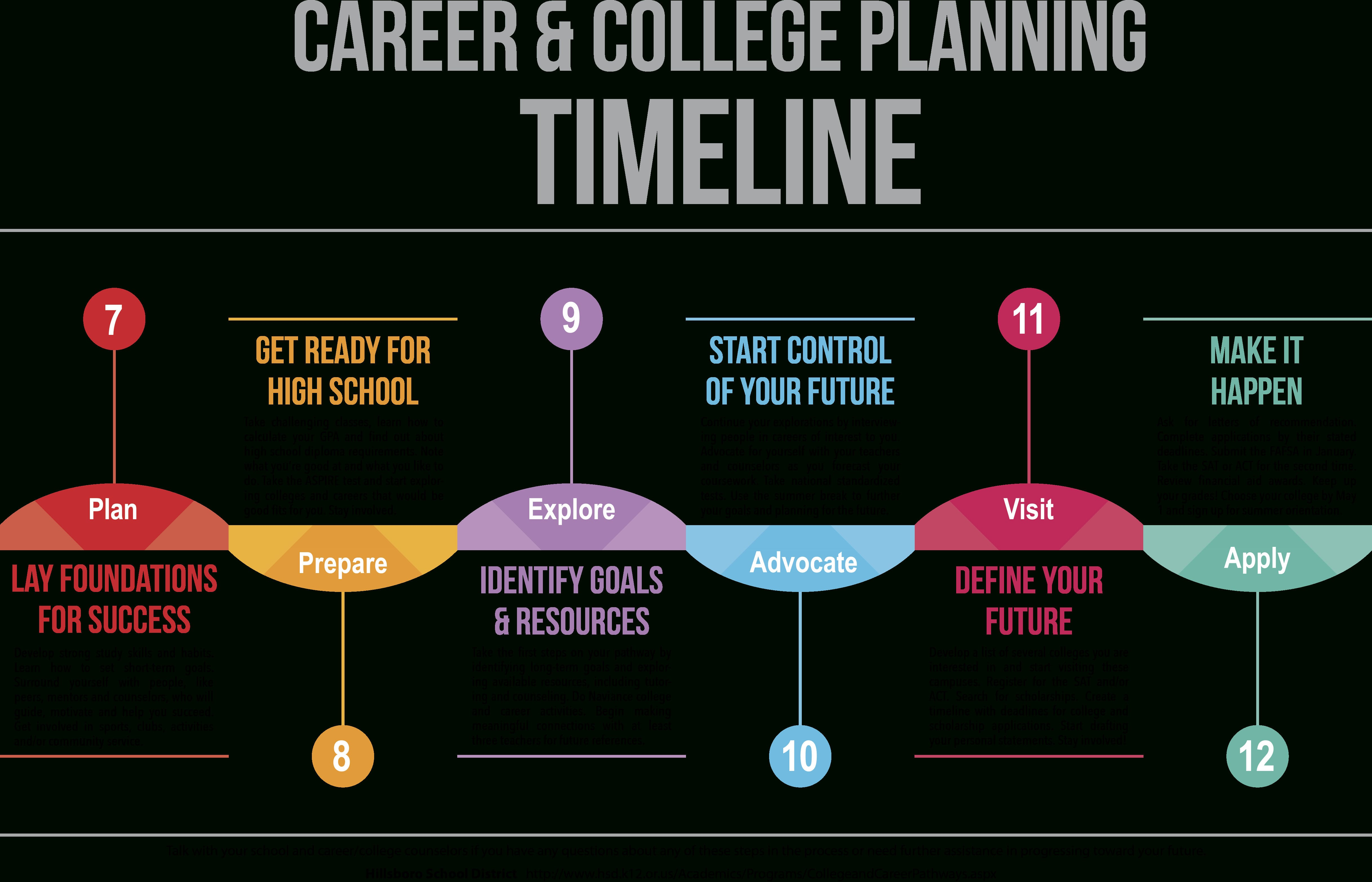 Career  College Pathways  Ccp Planning Resources Within Career Pathway Planning Worksheet