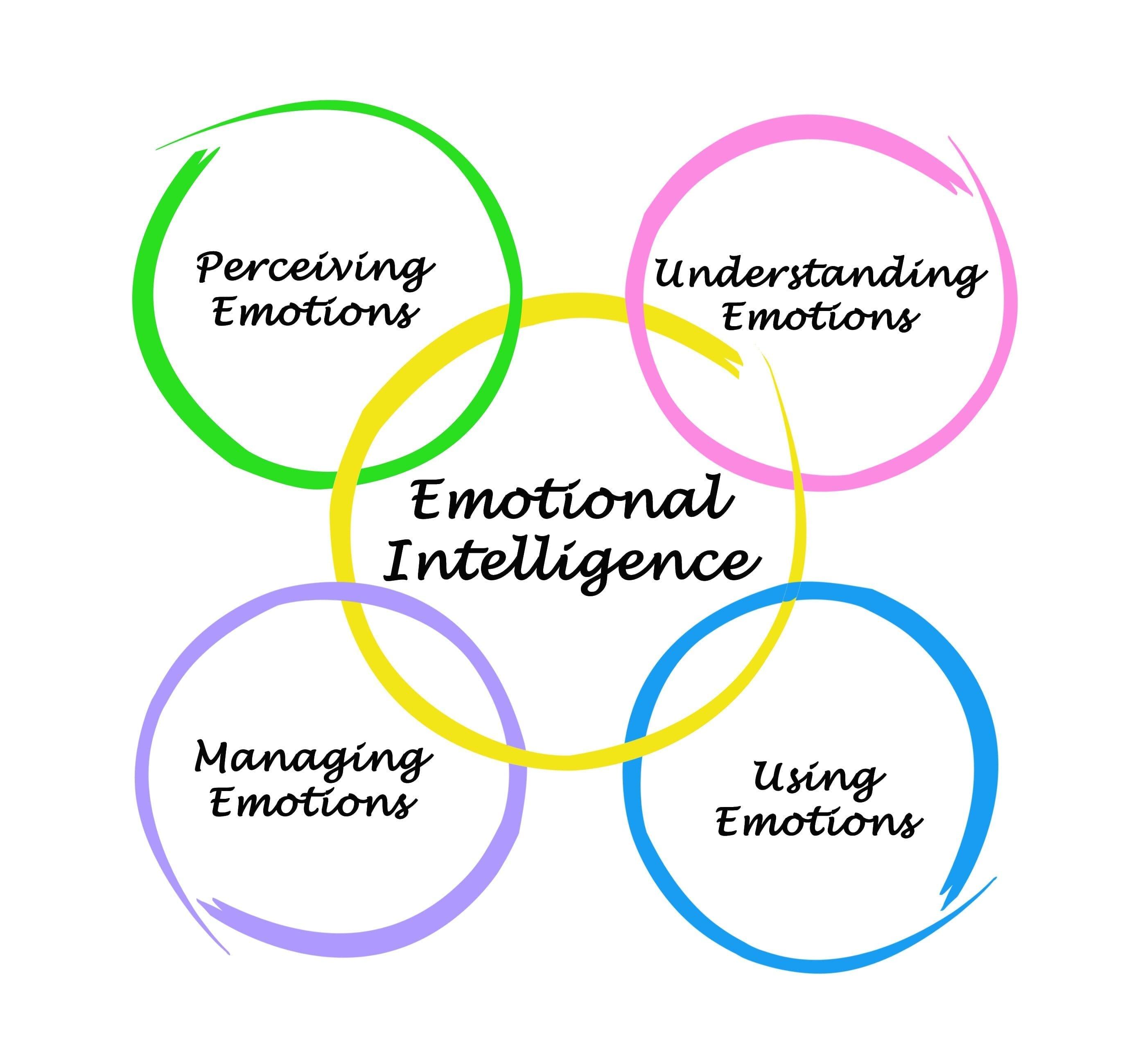 Emotional Intelligence Worksheets  Oppiya Worksheets As Well As Emotional Intelligence Worksheets