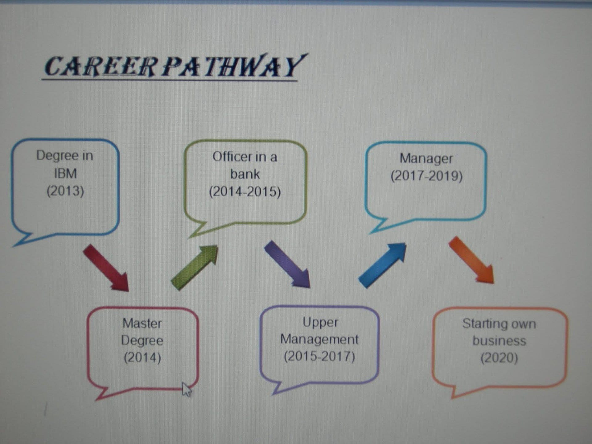 Fearsome Pathway Plan Template Templates Independent Career Surrey For Career Pathway Planning Worksheet