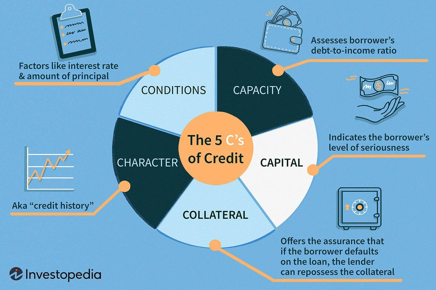 Five Cs Of Credit And Banks Credit And The Economy Worksheet Answers