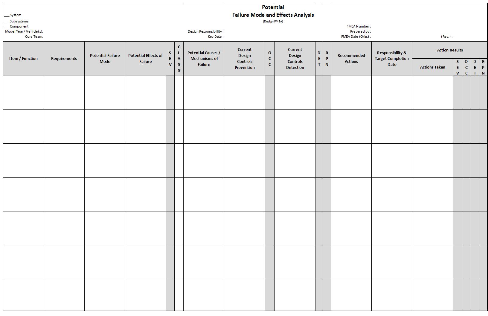 Fmea  Failure Mode And Effects Analysis  Qualityone Inside Fmea Sample Worksheet