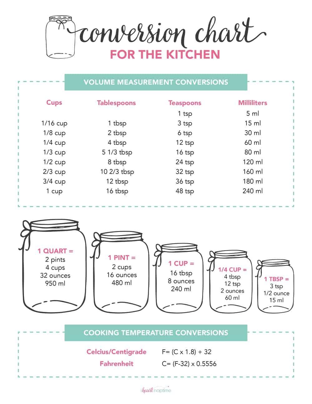 Free Printable Kitchen Conversion Chart  I Heart Naptime Within Kitchen Equivalents Worksheet