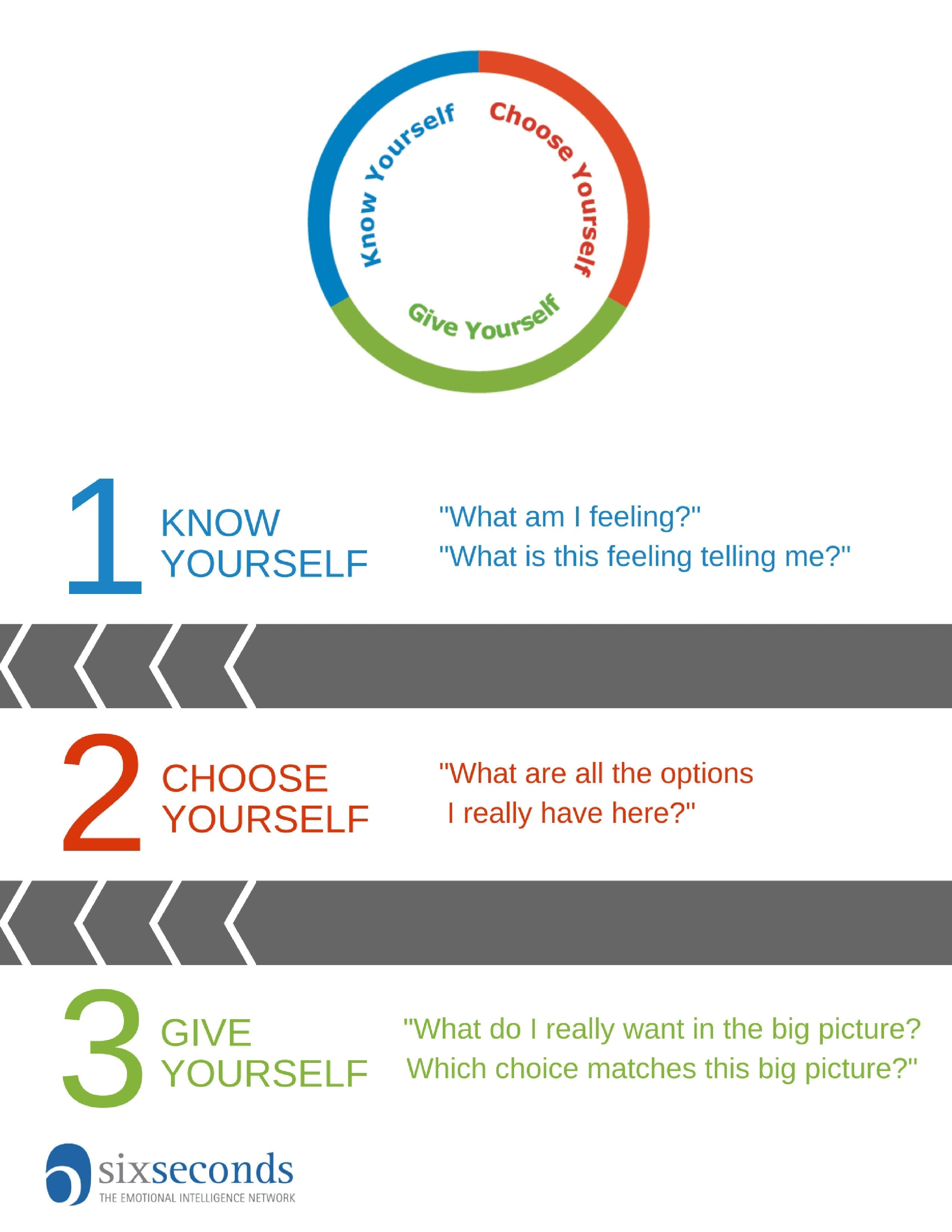 How To Practice Emotional Intelligence Tips For Choice Intended For Emotional Intelligence Worksheets