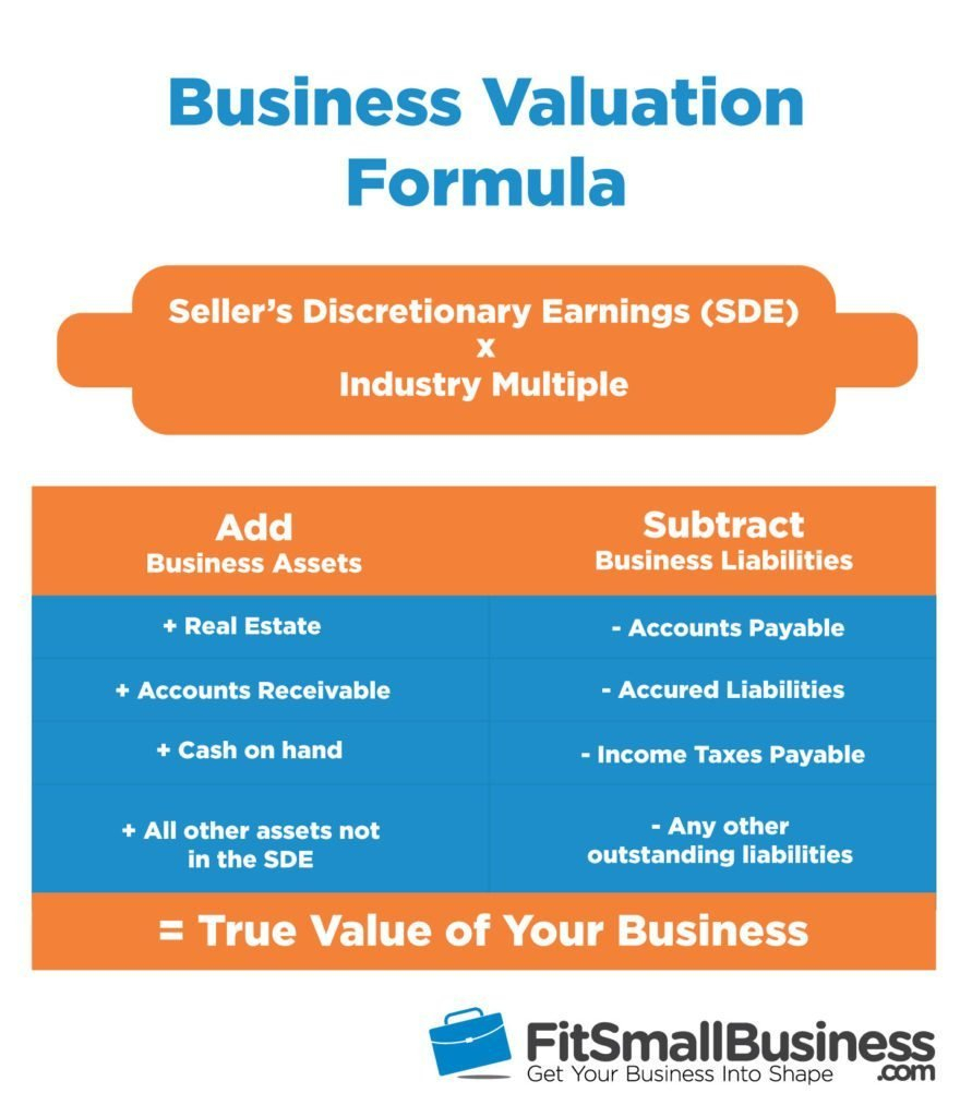 How To Value A Business The Ultimate Guide To Business Valuation 2018 Or Business Valuation Report Template Worksheet