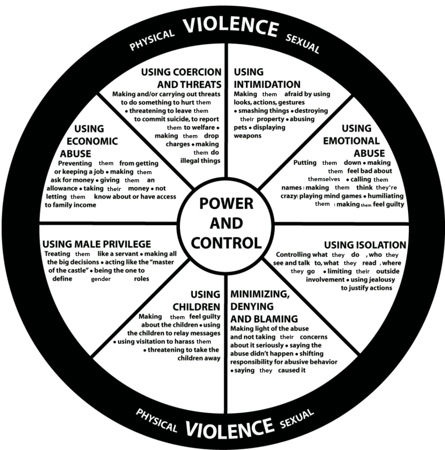 Intimate Partner Violence And Common Tactics Usedabusive Regarding Sexual Assault Therapy Worksheets