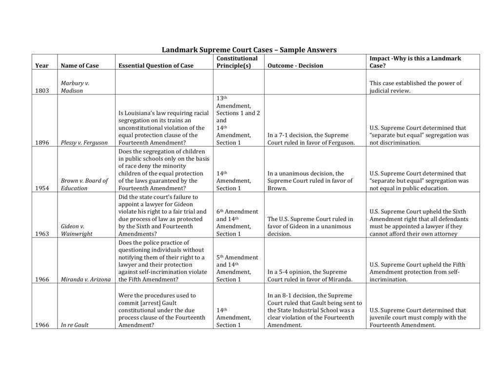 Landmark Cases Supreme Court Cases Worksheet — excelguider.com