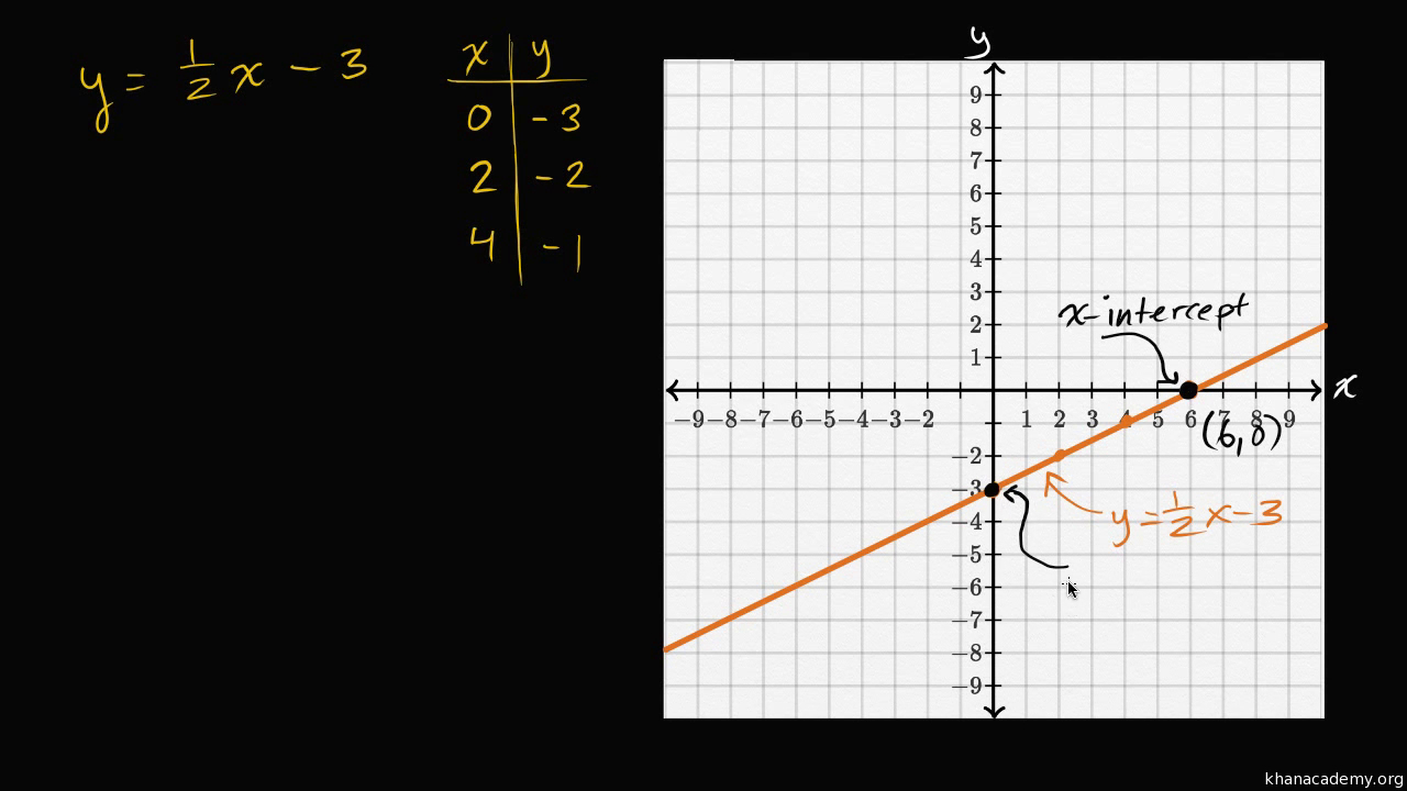 Linear Equations  Graphs  Algebra I  Math  Khan Academy Pertaining To Course 3 Chapter 3 Equations In Two Variables Worksheet Answers