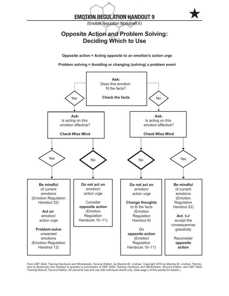 Opposite Action Pdf Inside Emotional Regulation Worksheets