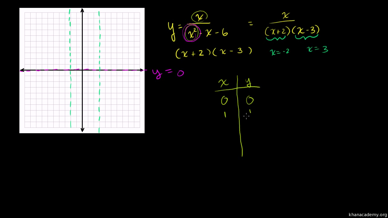 Rational Expressions Equations  Functions  Khan Academy Regarding Polynomial And Rational Functions Worksheet Answers