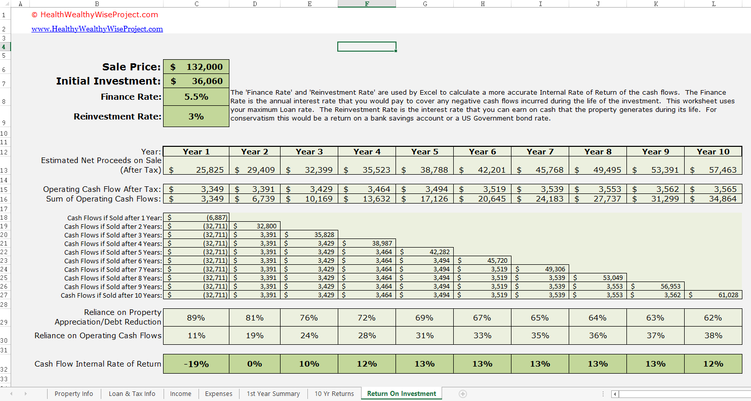 Rental Income Property Analysis Excel Spreadsheet With Rental Income Calculation Worksheet