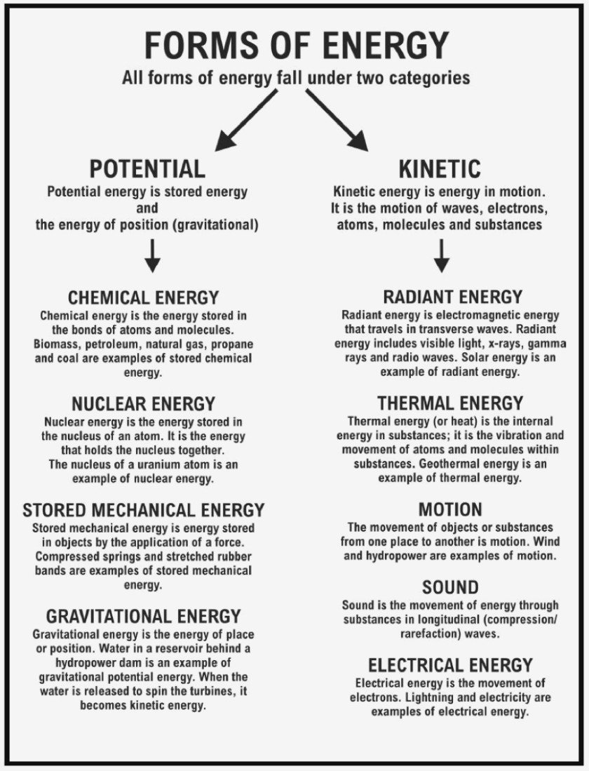 Sound Energy Worksheets  Energy Resources Worksheet – Types Of With Regard To Forms And Sources Of Energy Worksheet Answers