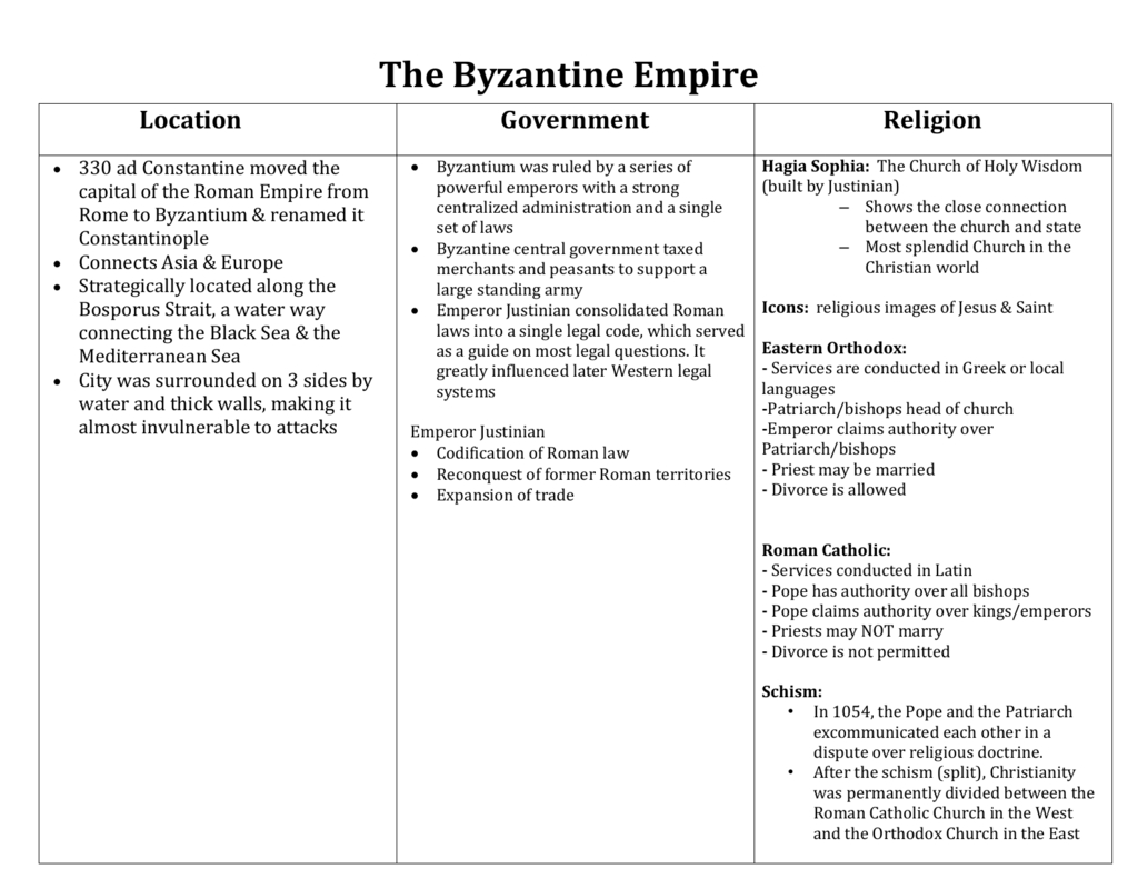 The Byzantine Empire Notes Key Inside The Byzantines Engineering An Empire Worksheet Answers