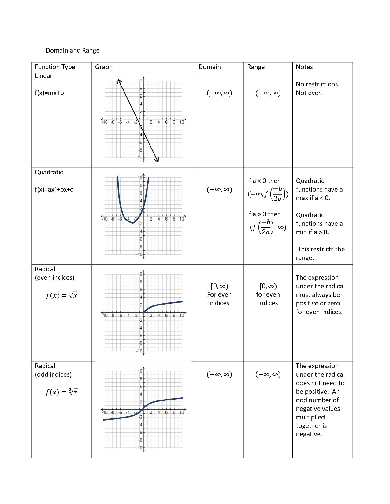 Worksheet Domain And Range Worksheets And Range Worksheets Algebra With Domain And Range Of Graphs Worksheet Answers
