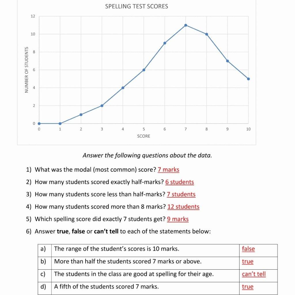 Worksheet Printable Dr Seuss Books Sentences Using Adjectives Within Mental Health Group Worksheets