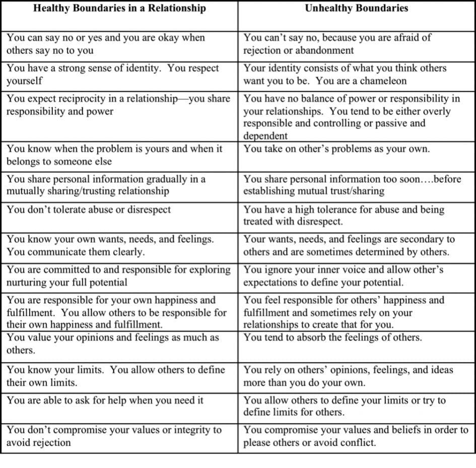 Worksheet Boundaries Worksheet Plr Worksheets Setting With Setting Healthy Boundaries In Recovery Worksheets